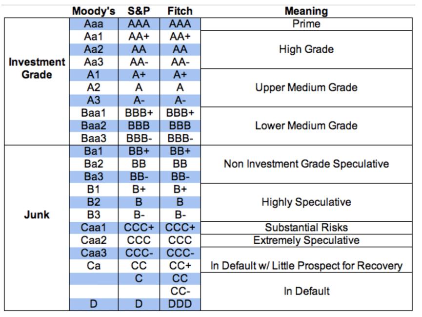 Rating Agencies Moody's en Fitch